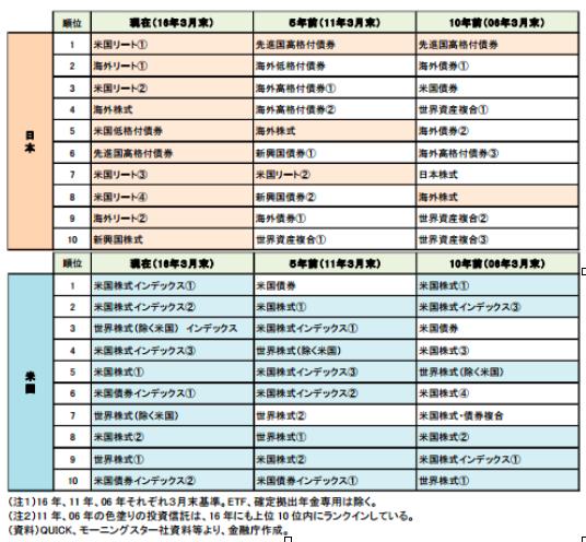 図1:規模の大きい投資信託の日米比較